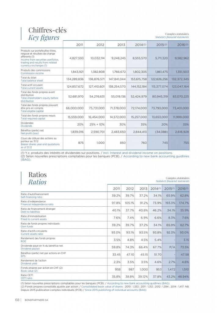 Chiffres clés et ratios 2016